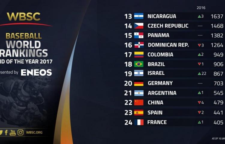 Panamá sigue en el puesto 15 del ranking mundial de béisbol