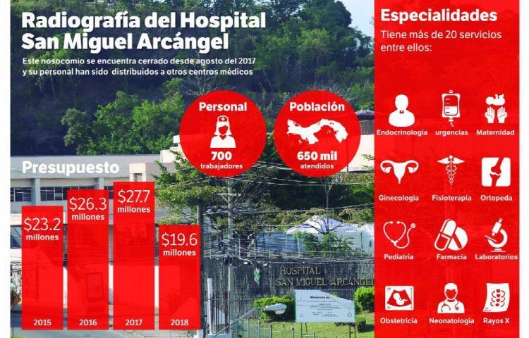El HOSPITAL SAN MIGUEL, cierra sus puertas