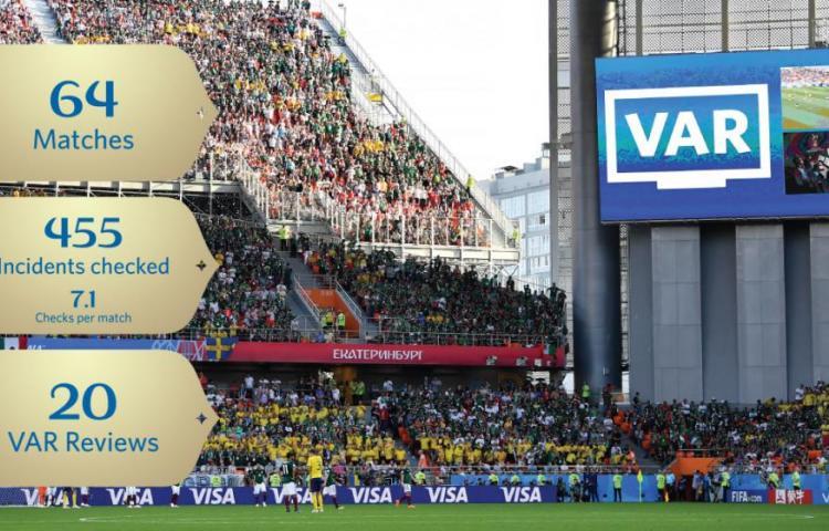 """FIFA """"muy satisfecha"""" con actuación de árbitros e implantación de VAR"""