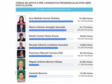 Independiente: Ana Matilde sigue a la cabeza, pero Ameglio destrona a Dimitri