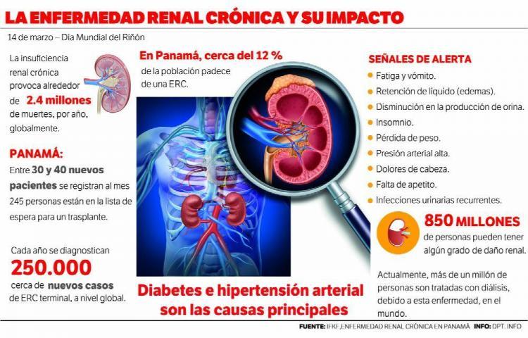 40 nuevos pacientes con insuficiencia renal al mes - El Siglo