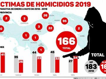 La sangre sigue corriendo: Van 166 asesinatos este año