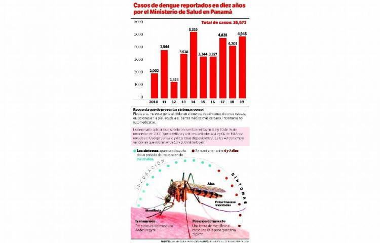 Primera muerte por dengue en el 2020