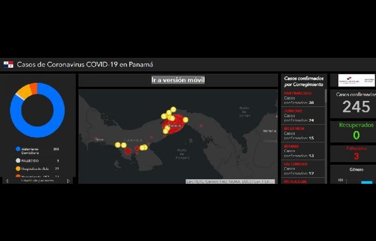 Panamá reporta tres muertes y 245 contagios por Covid-19