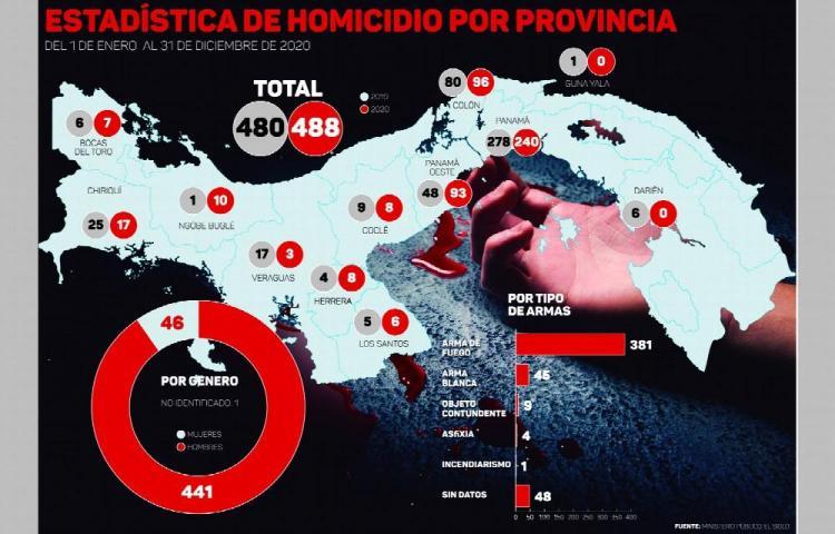 Asesinatos en pandemia, hubo 488 muertos