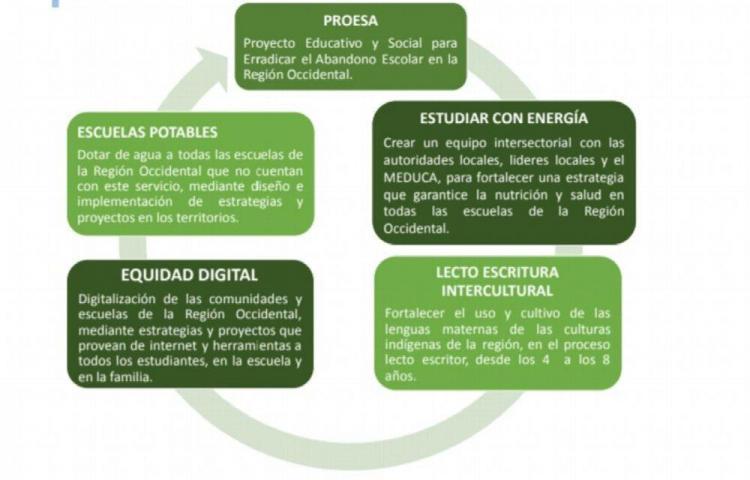 Empresas y Meduca buscan frenar la deserción en Chiriquí