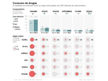 La ONU alerta de un aumento del uso de cocaína, más barata y de mayor calidad